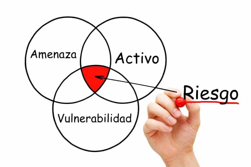 Componentes del riesgo en seguridad